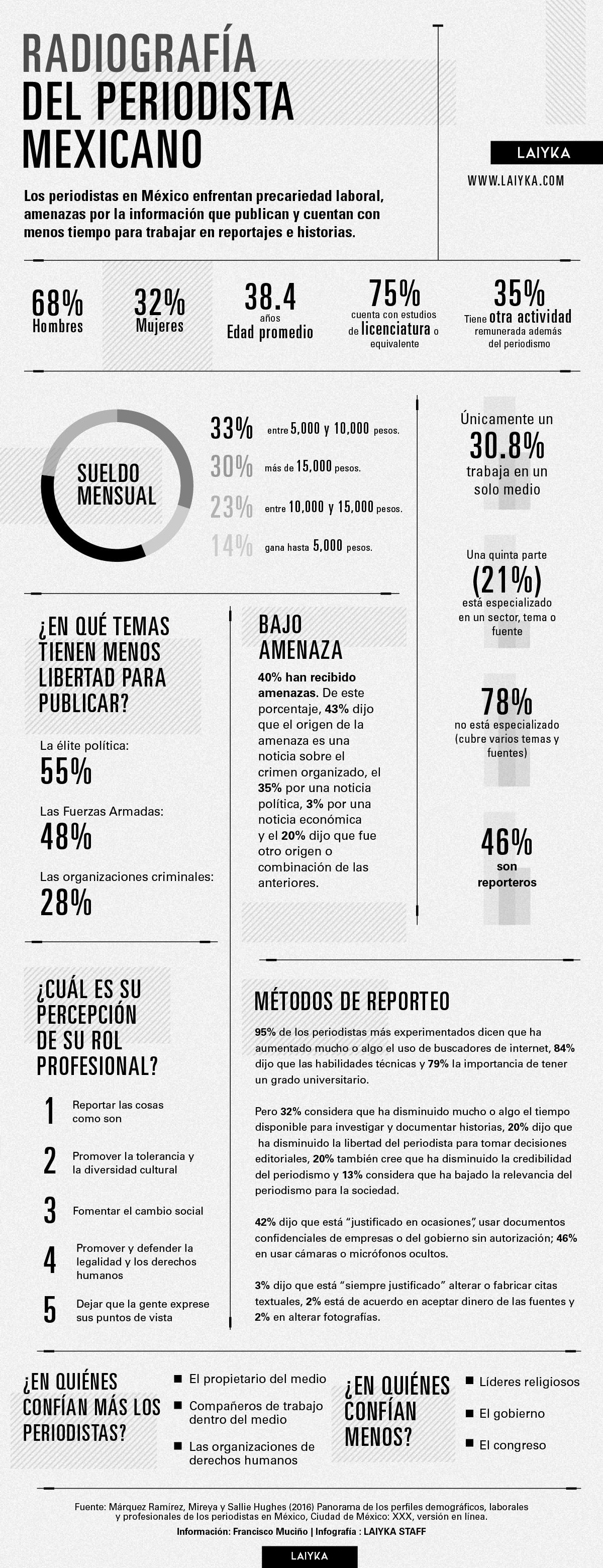 Radiografía del periodista mexicano